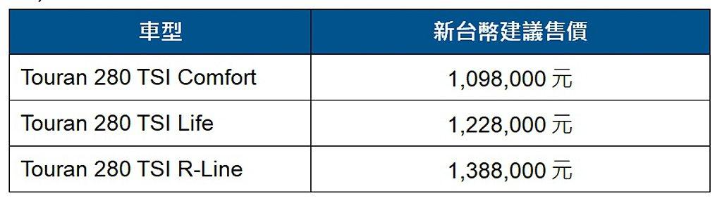 新年式福斯Touran台灣車型、售價一覽表。 圖/Volkswagen提供