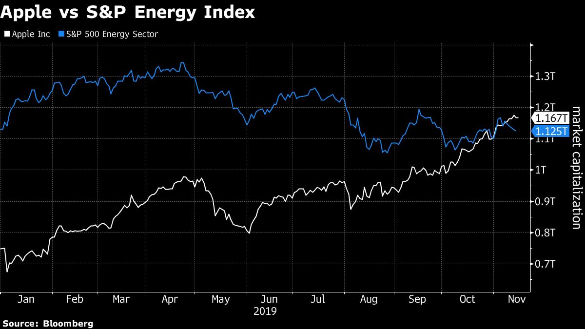 標普500能源股總市值不如蘋果。 彭博資訊