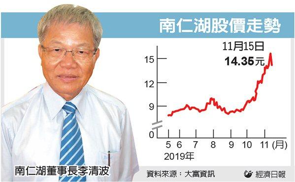 南仁湖股價走勢 圖/經濟日報提供