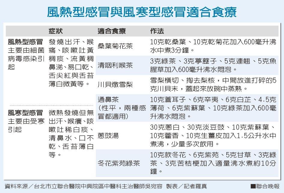 風熱型感冒與風寒型感冒適合食療資料來源/台北市立聯合醫院中興院區中醫科主治醫...