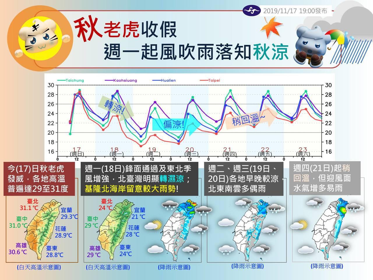 中央氣象局臉書粉絲團「報天氣」解析未來一周天氣。圖/取自報天氣臉書