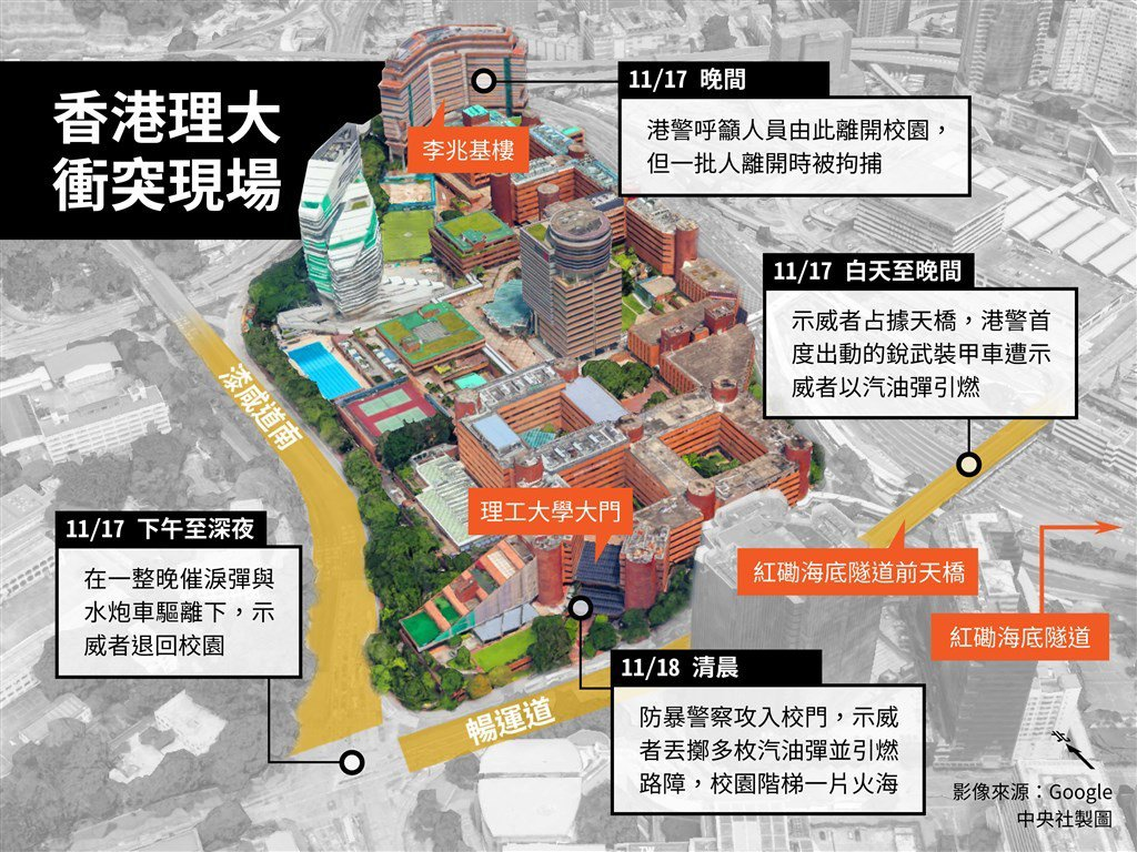 香港反送中示威不斷,理工大學17日起發生激烈衝突。(中央社製圖)