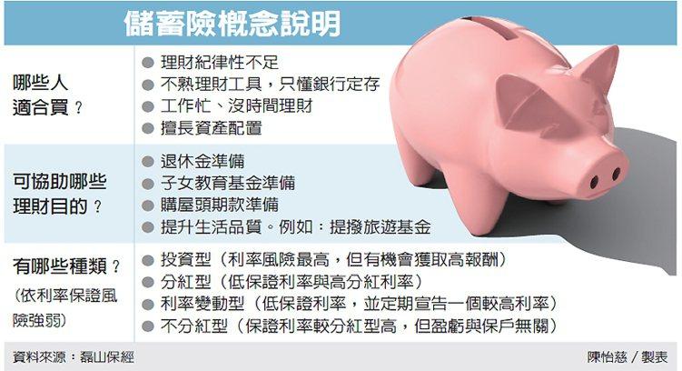 儲蓄險概念說明 圖/經濟日報提供
