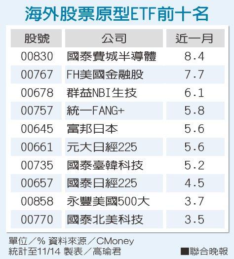 海外股票原型ETF前十名。
