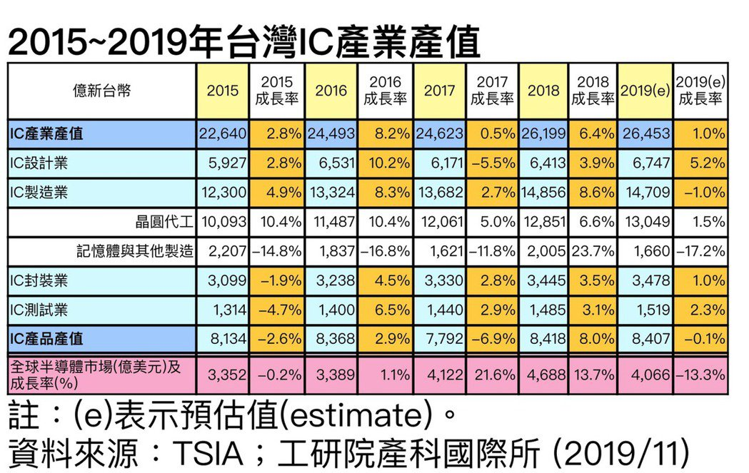 資料來源:TSIA;工研院產科國際所 (2019/11)IC產業產值...