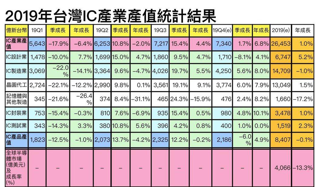 資料來源:TSIA;工研院產科國際所 (2019/11)