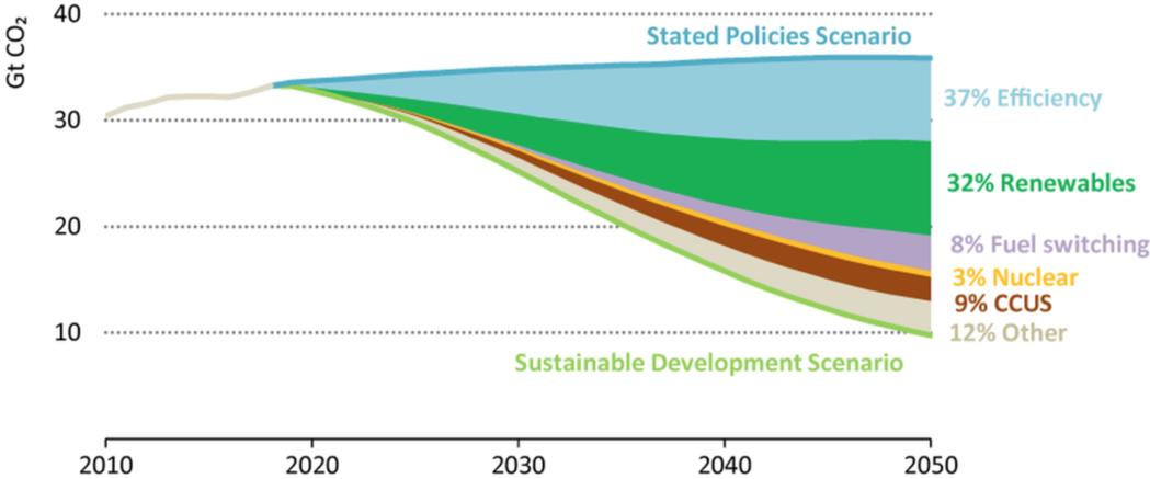 2019世界能源展望中的不同措施的減碳貢獻。 圖/IEA, 2019, Worl...
