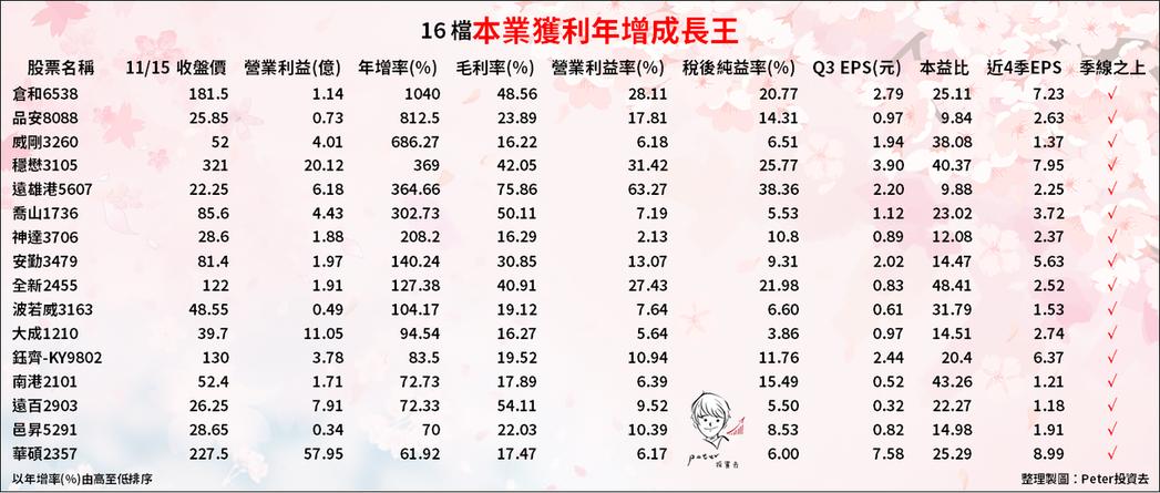 (資料來源:Excel 操盤大師)