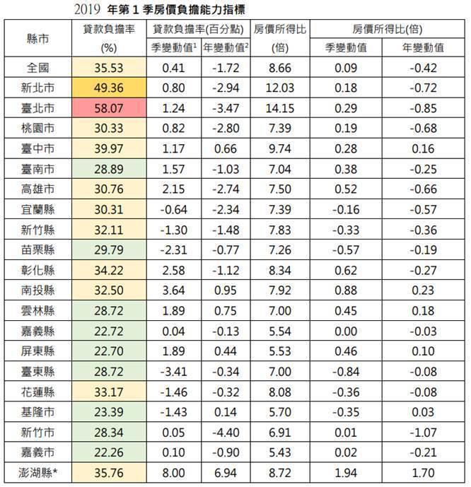 (資料來源:內政部)