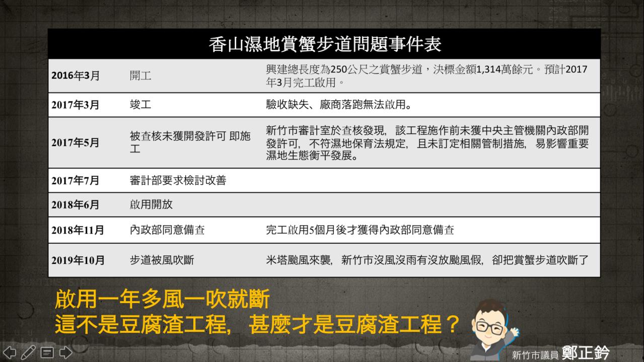 鄭正鈐批香山賞蟹步道是「風一吹就斷的豆腐渣工程」。圖/鄭正鈐提供