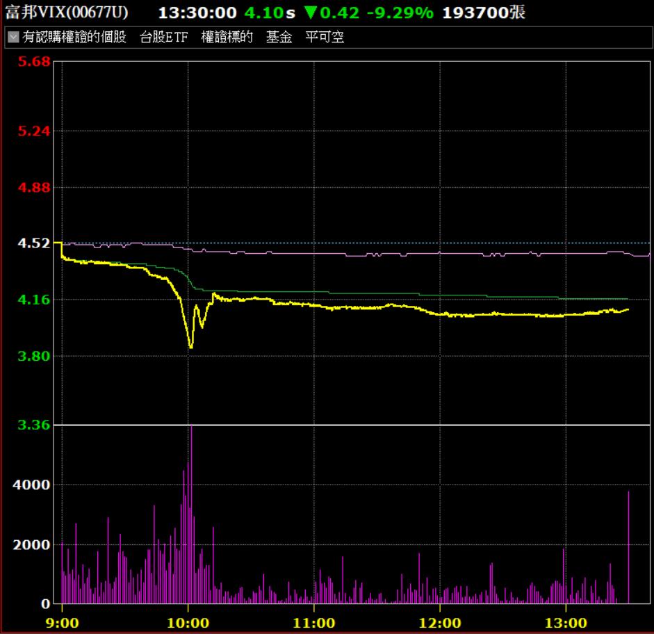今日富邦VIX波動增加,市場關注賣壓來源。券商軟體