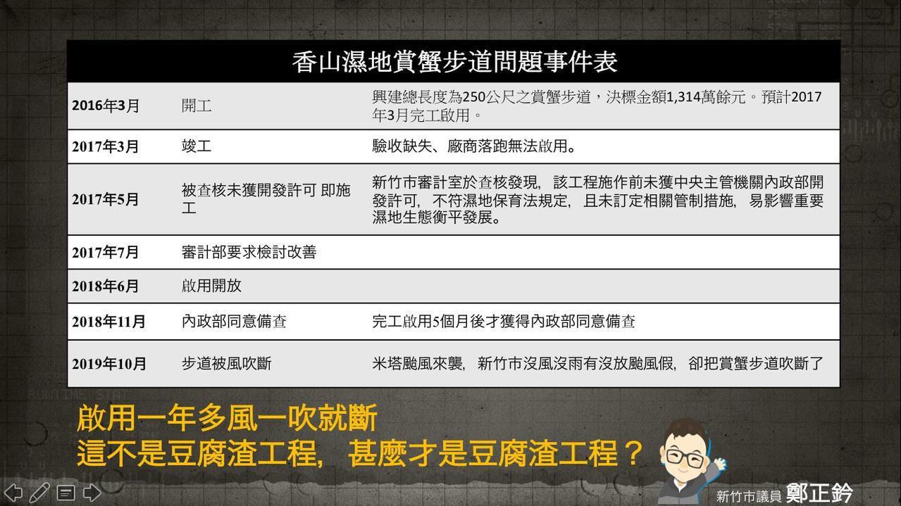 鄭正鈐批香山賞蟹步道是「風一吹就斷的豆腐渣工程」。 圖/鄭正鈐提供