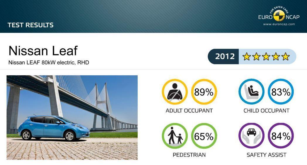 2012年第一代Nissan Leaf撞測成績。 摘自Euro NCAP