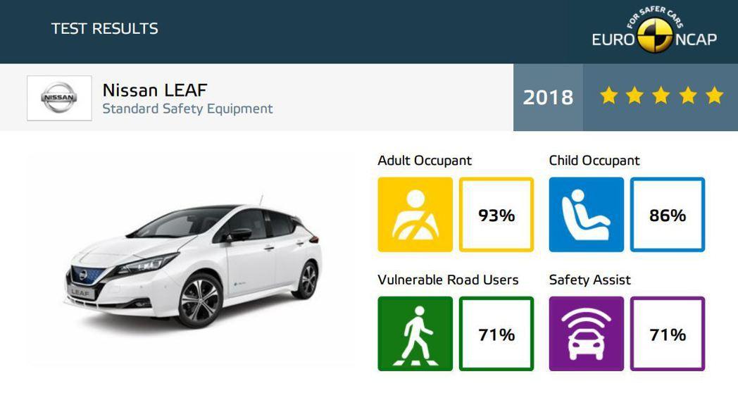 2018年第二代Nissan Leaf撞測成績。 摘自Euro NCAP