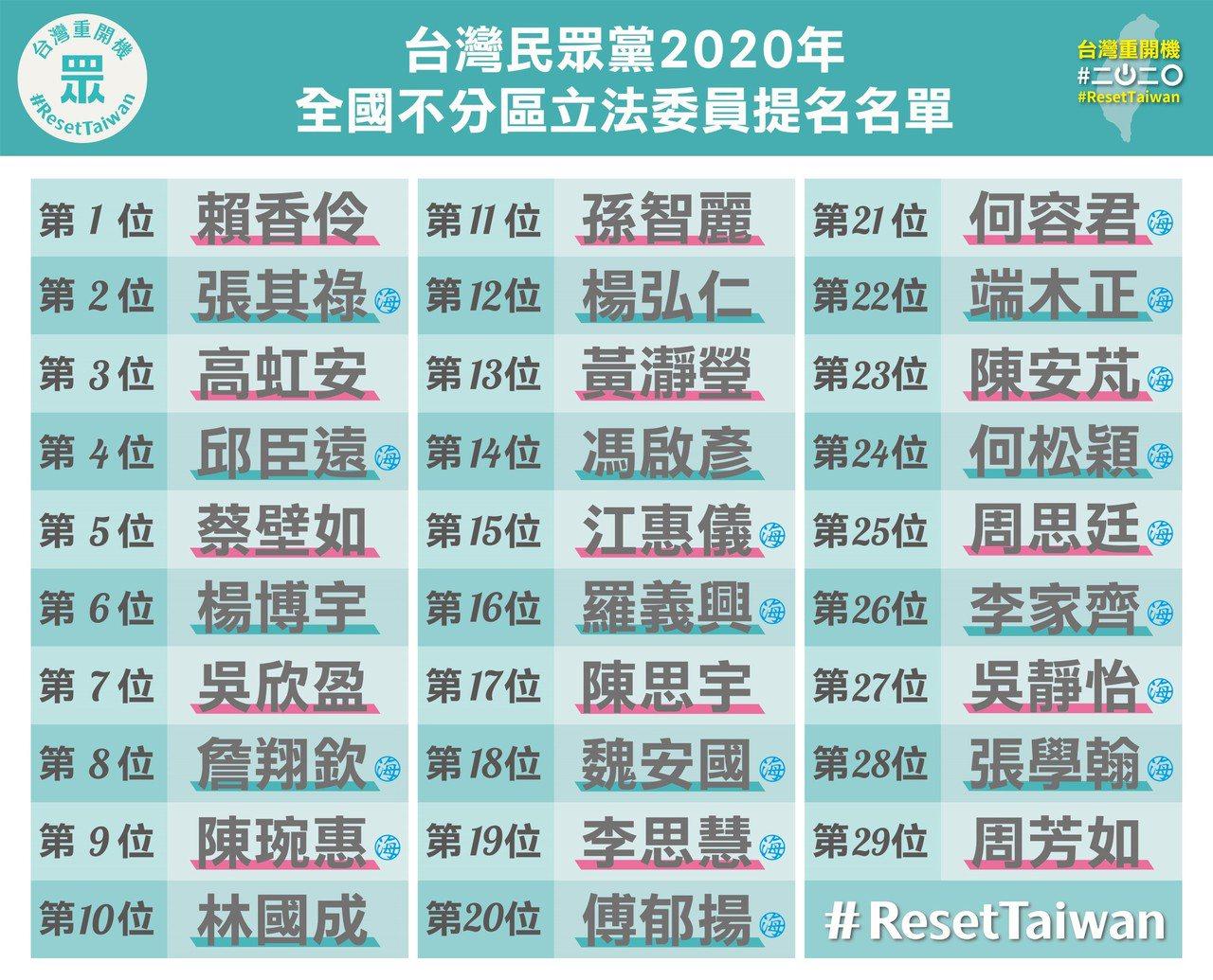 台灣民眾黨不分區完整名單今曝光,總計提名29人,第一名為北市勞動局長賴香伶。圖/...