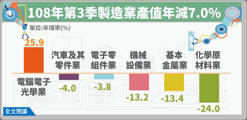 經濟部統計處今(19)日公布2019年第3季製造業產值統計為3兆3,748億元,...