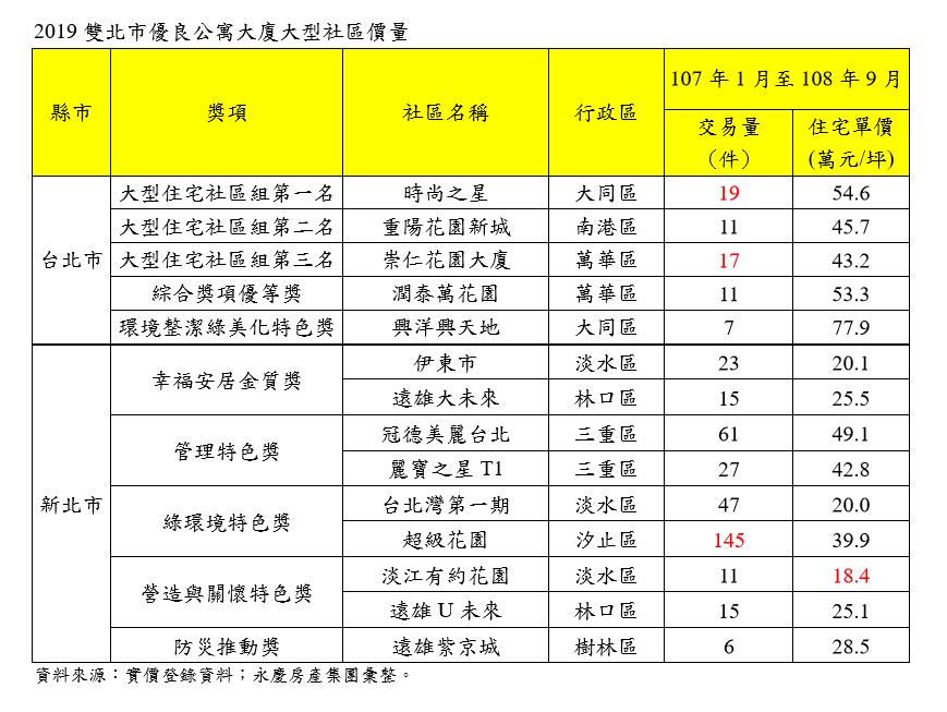 資料來源:永慶房屋