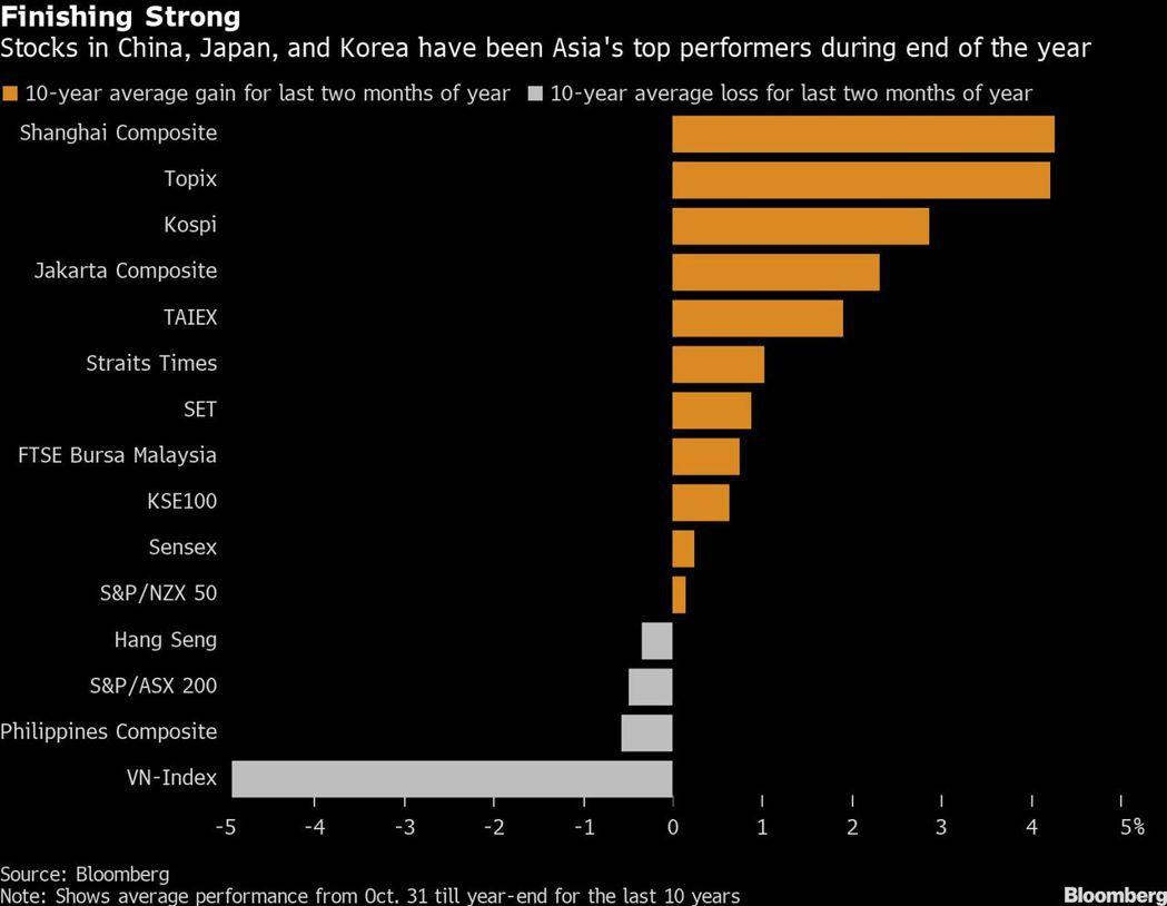 台灣加權股價指數10年來平均11月至12月漲幅約為2%,在亞洲股市次於日、韓、陸...