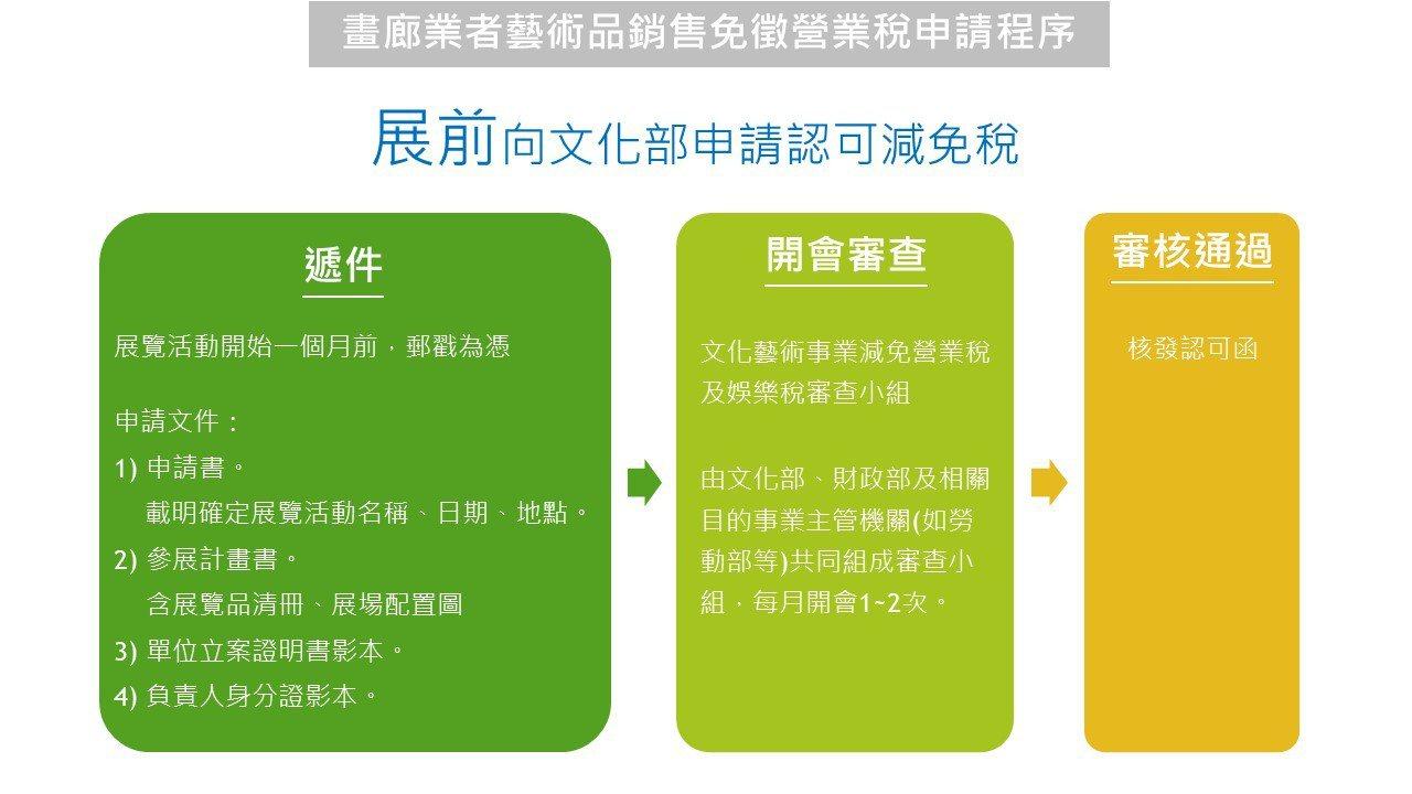 畫廊業者藝術品銷售免徵營業稅申請程序(展前)。圖/文化部提供