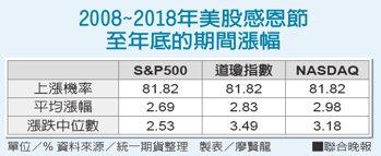 2008~2018年美股感恩節至年底的期間漲幅資料來源/統一期貨整理 製表/...