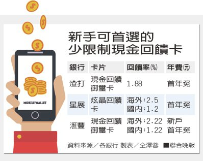 新手可首選的少限制現金回饋卡。資料來源/各銀行 製表/仝澤蓉