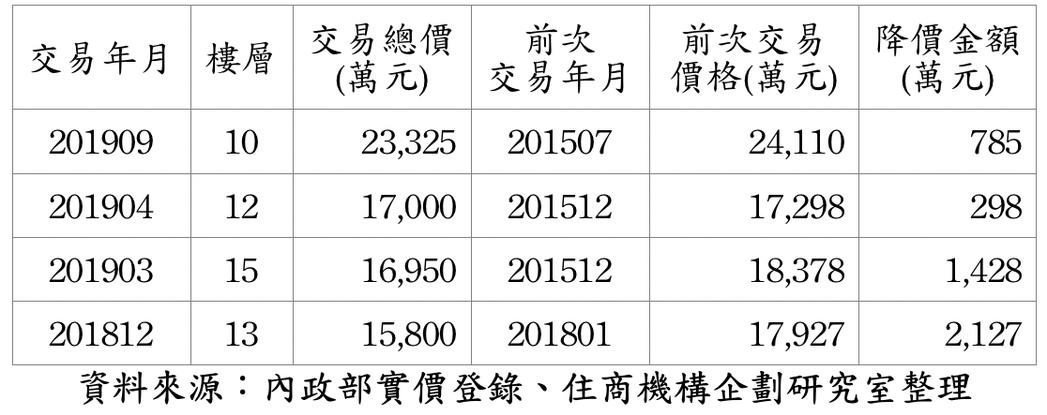 西華富邦降價整理表。圖/住商機構企劃研究室提供