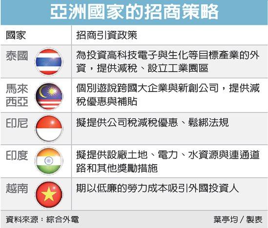 亞洲國家的招商策略 圖/經濟日報提供