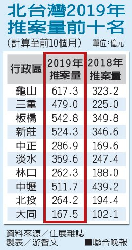 北台灣2019年推案量前十名資料來源/住展雜誌 製表/游智文