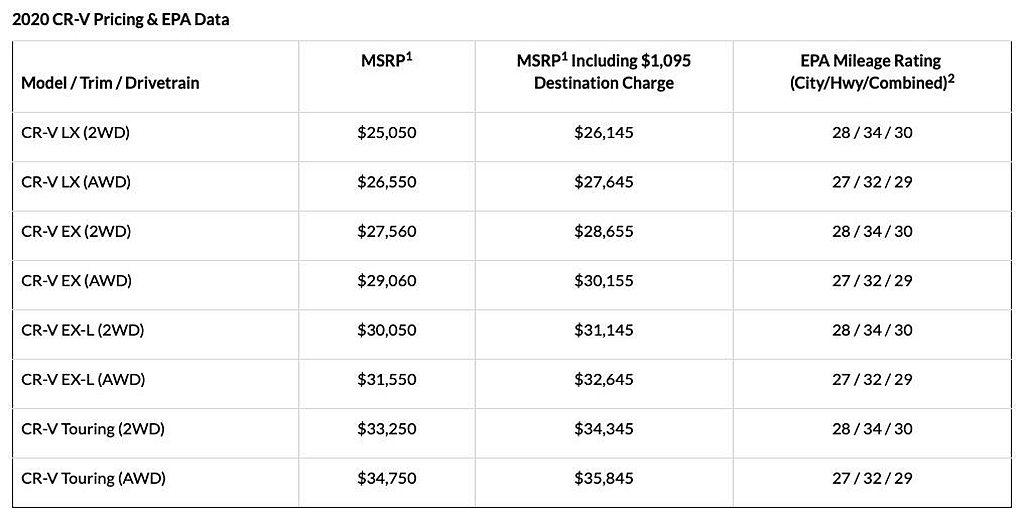 美規Honda CR-V的基礎售價微幅調漲600美元,起售價格自25,050美元...