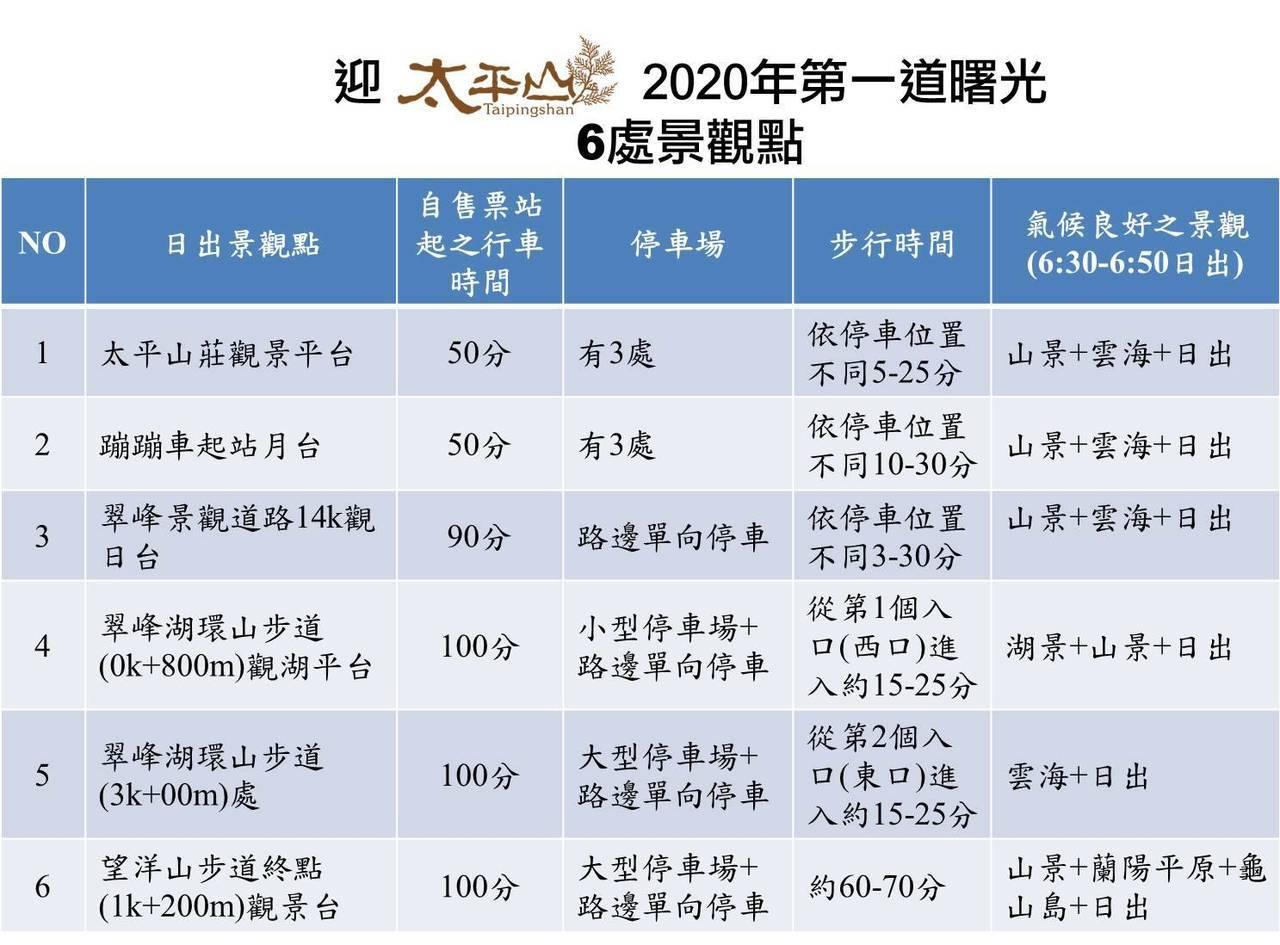 2020年太平山迎曙光全攻略出爐,6最佳賞景點列表。圖/林務局羅東林區管理處提供