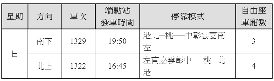 台灣高鐵12月22日、12月29日兩週日再加開列車發車時間及停靠模式。圖/台灣高...