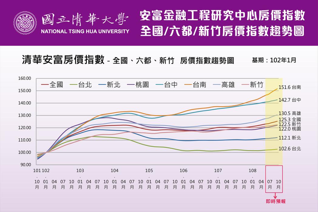 清華安富房價指數首次公布 台南居六都之冠。  圖/清大提供