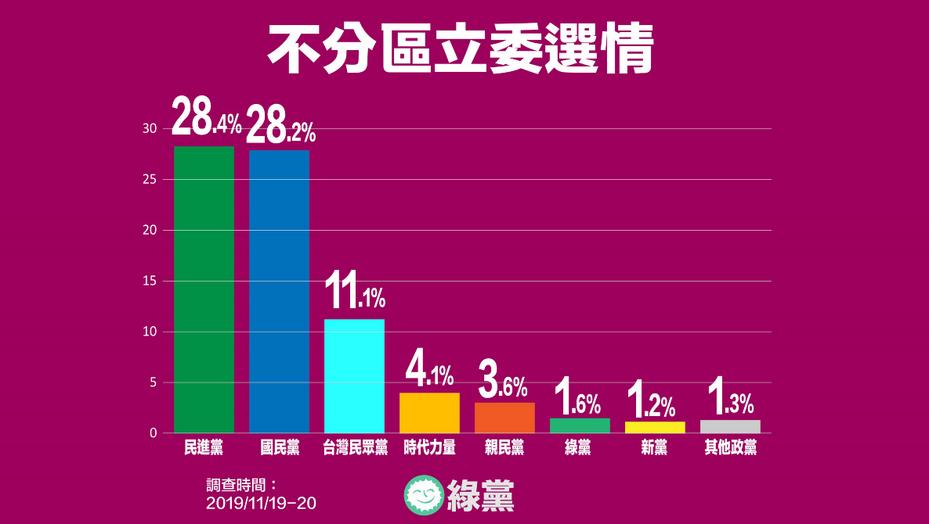 綠黨公布最新不分區立委選情民調。圖/綠黨提供