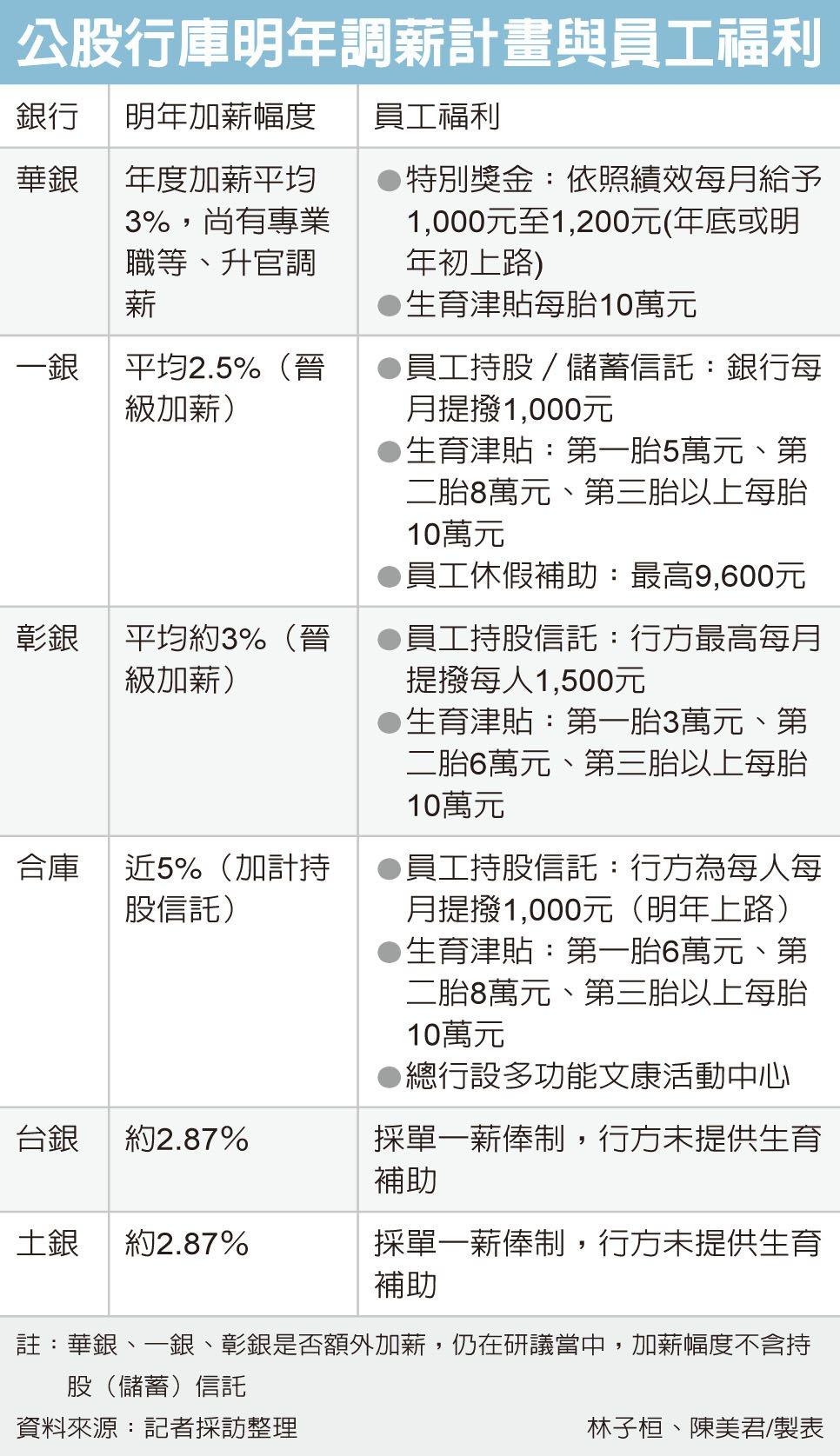 泛公股銀 明年掀加薪潮