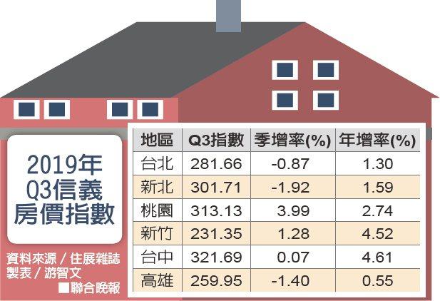 2019年Q3信義房價指數。 製表/游智文