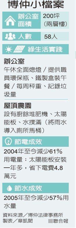 博仲小檔案 資料來源/博仲法律事務所 製表/章凱閎