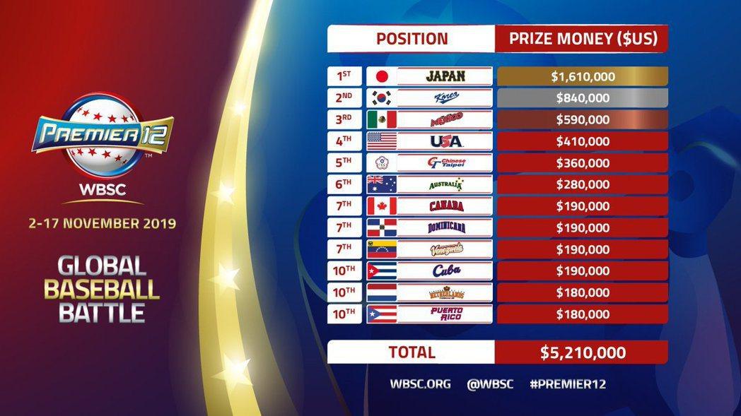 世界12強賽大會獎金榜。圖/取自WBSC推特