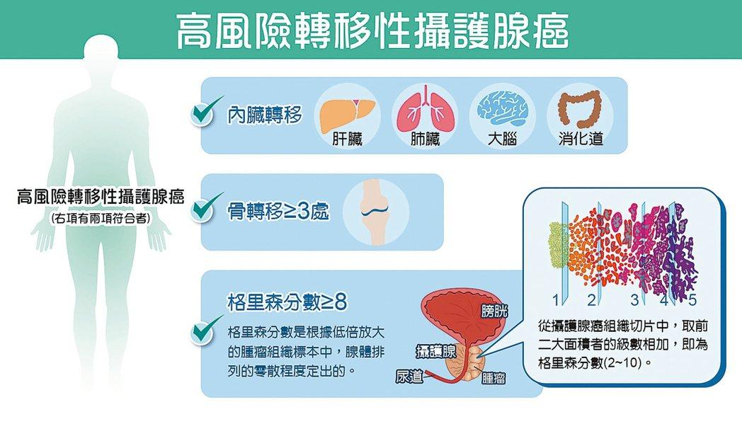 高風險轉移性攝護腺癌 高雄榮民總醫院泌尿科主任林仁泰提供