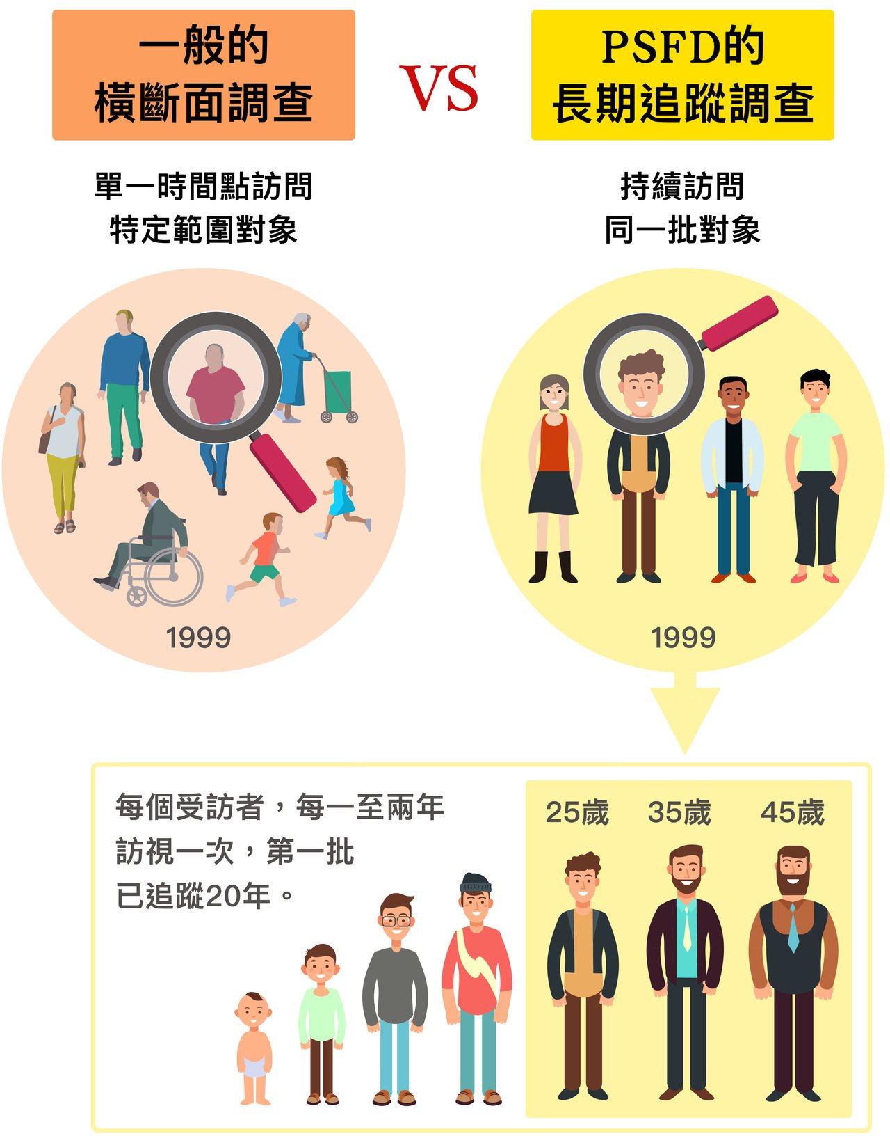 家庭動態調查從 1999 年啟動至今,動態的意思是「持續追蹤同一批人」。一般的橫...