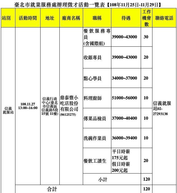 台北市就業服務處11/25-11/29舉行徵才活動。圖/台北市就業服務處提供