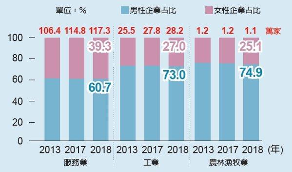 資料來源:經濟部