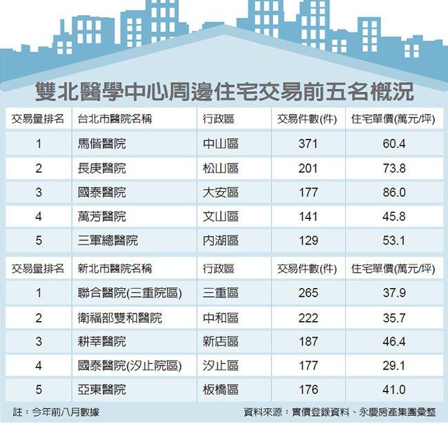 雙北醫學中心周邊住宅交易前五名概況 圖/經濟日報提供
