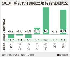 2018年較2015年應稅土地持有增減狀況資料來源/財政部 製表/仝澤蓉