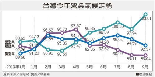 台灣今年營業氣候走勢資料來源/台經院 製表/徐碧華