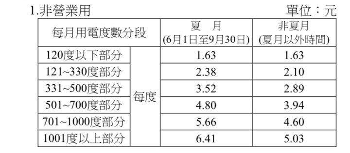 台電非營業用電電費計價表。圖片來源/ mobile01