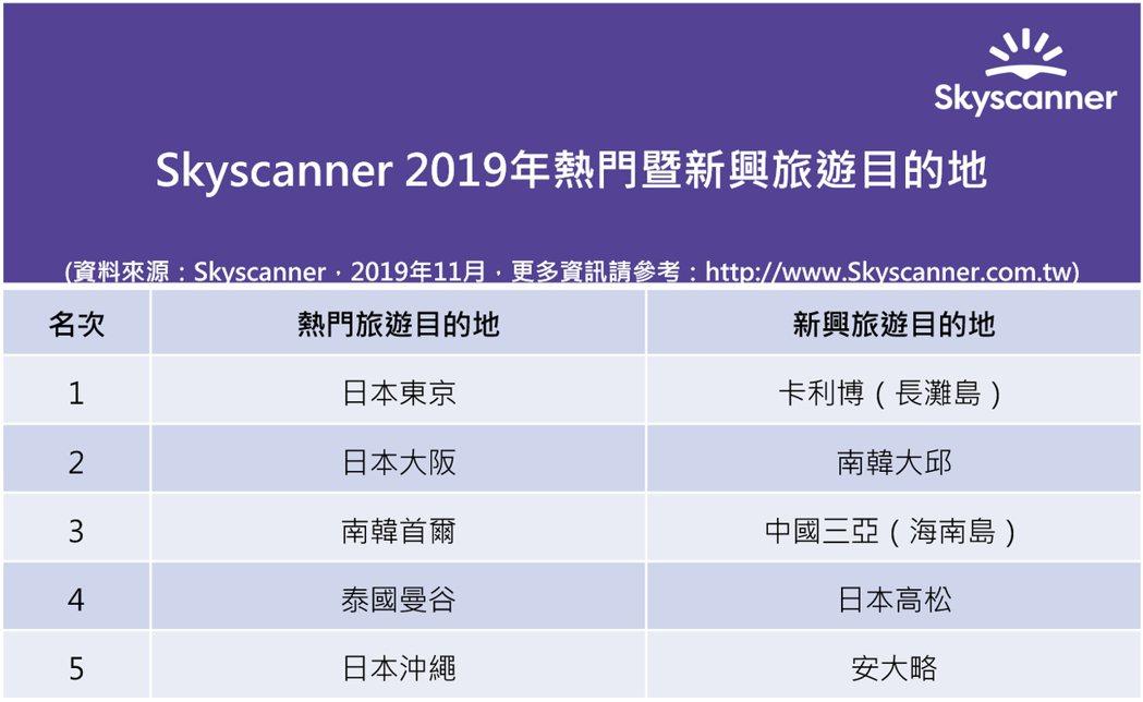 Skyscanner(www.Skyscanner.com.tw)今日公布《20...