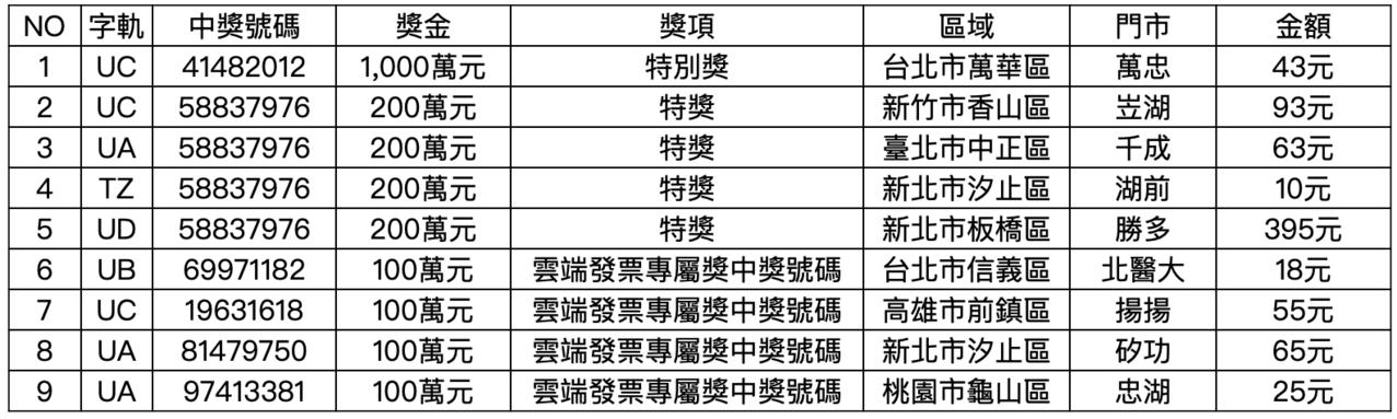 7-ELEVEN 統一發票中獎資訊。圖/統一超商提供