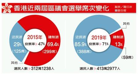 香港近兩屆區議會選舉席次變化 製表/羅印