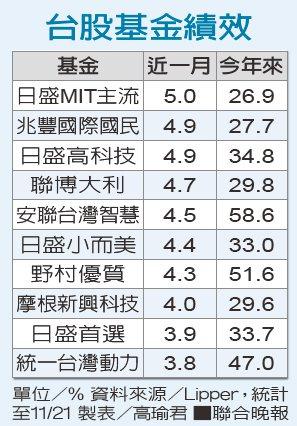 台股基金績效資料來源/Lipper 製表/高瑜君