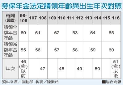 勞保年金法定請領年齡與出生年次對照。資料來源/勞動部 製表/陳素玲